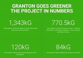 Granton Goes Greener – February's update in numbers